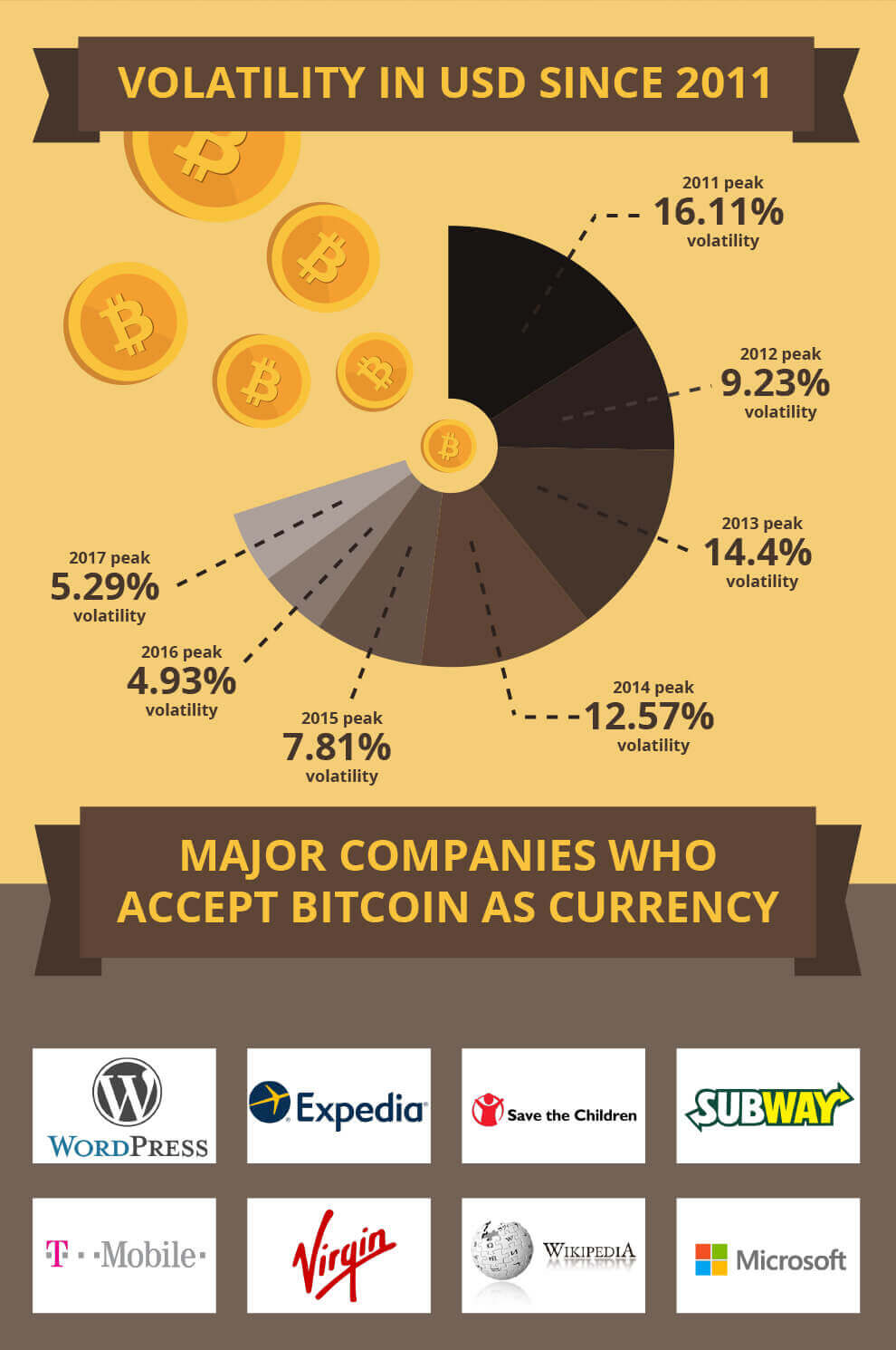 Bitcoin-Volatility-and-Major-Companies