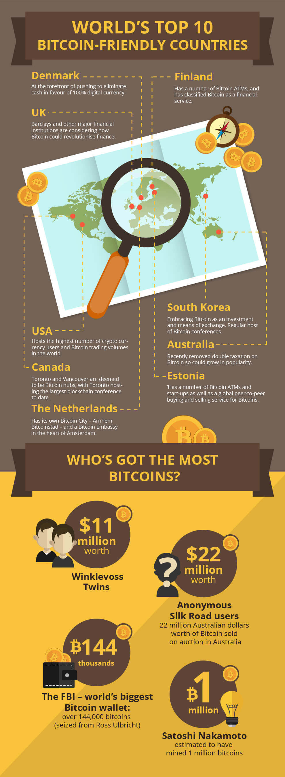 Whos-Got-The-Most-Bitcoins
