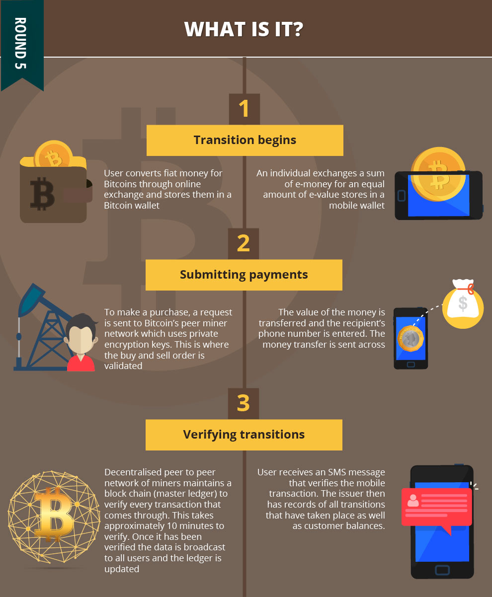 Bitcoin vs fiat bitcoin pro the key to choosing the best form of currency for your personal needs should be based on what trait we mention is of the greatest importance to you ccuart Images
