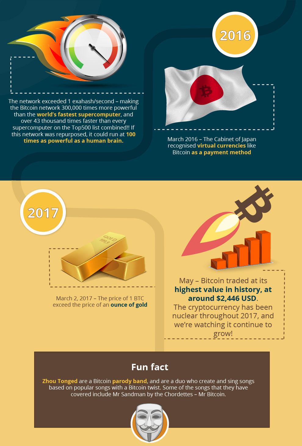 The Evolution Of Bitcoin - Bitcoin Pro