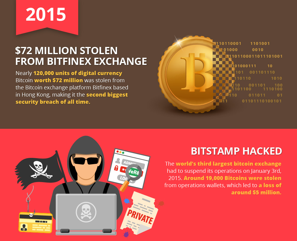 $72 Million Stolen From Bitfinex Exchange