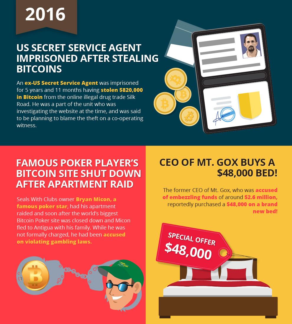 US Secret Service Agent Imprisoned After Stealing Bitcoins