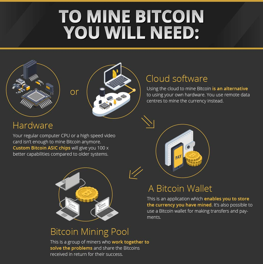 Onde mineral bitcoins cryptocurrency mining difficulty bitcoin
