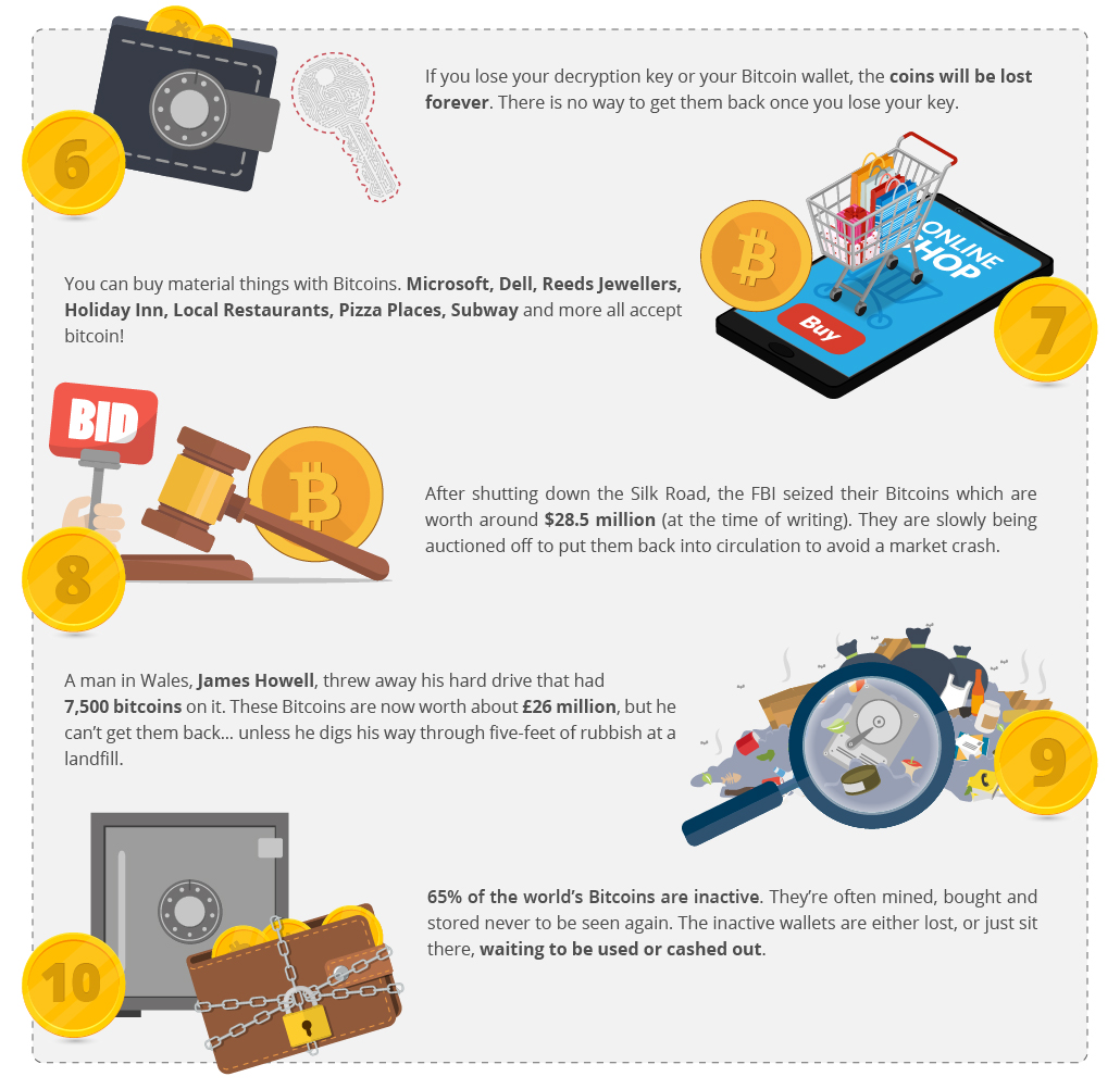 Most insane facts about bitcoin bitcoin pro if you happen to get involved in bitcoin make sure you remember your bitcoin wallet key or youll lose your money forever its estimated that over 25 of ccuart Choice Image